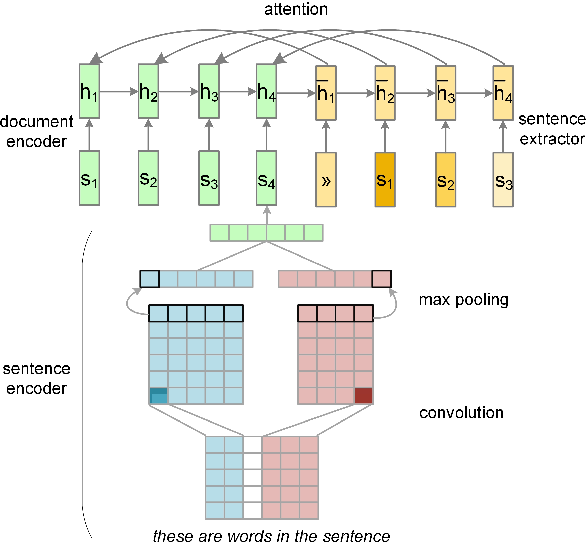 Figure 2 for Neural Summarization by Extracting Sentences and Words