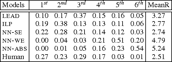 Figure 3 for Neural Summarization by Extracting Sentences and Words