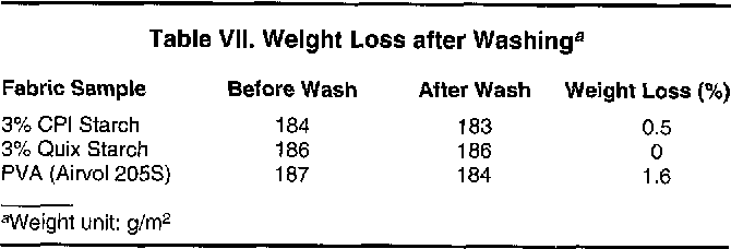 Table VII. Weight Loss after Washinga