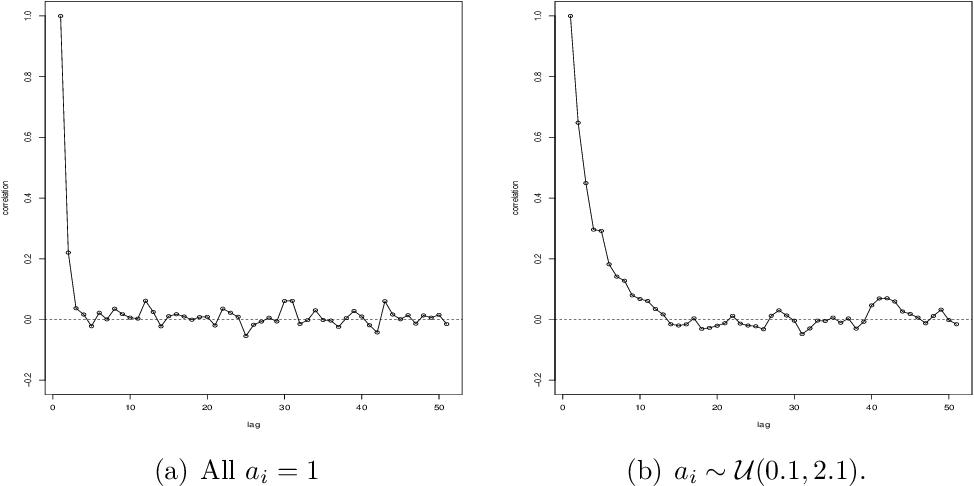 PDF] An Asymptotically Efficient Metropolis-Hastings Sampler for