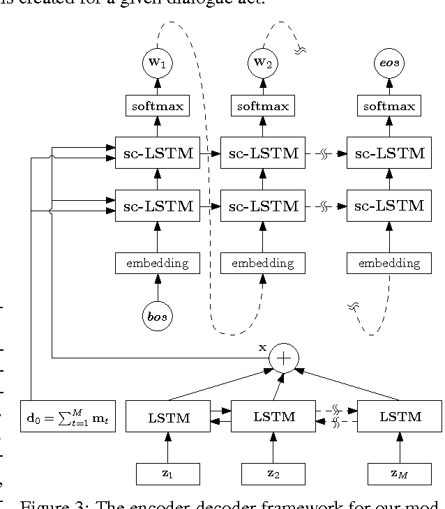Figure 2 for Natural Language Generation in Dialogue using Lexicalized and Delexicalized Data