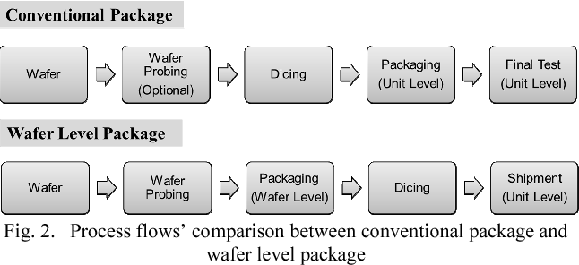 Comprehensive Wafer Level Package Die Processing Service quality