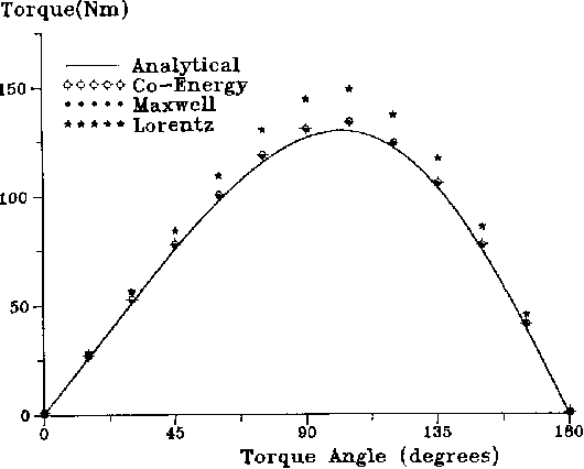 Figure 3 from Permanent magnet synchronous motor: finite