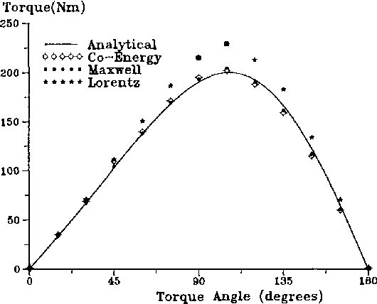 Figure 4 from Permanent magnet synchronous motor: finite