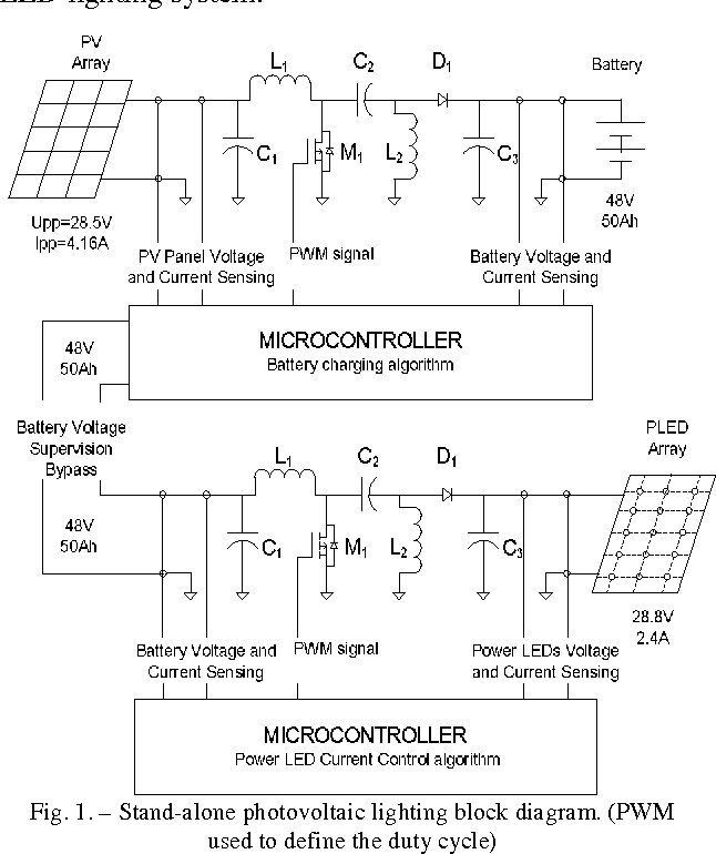 Implementation of a stand-alone photovoltaic lighting system with