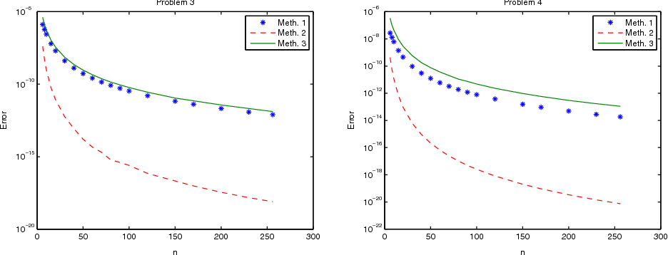 On using cubic spline for the solution of problems in