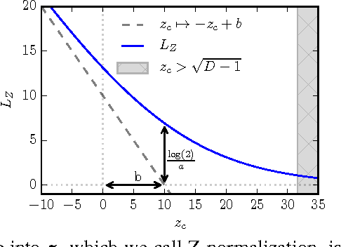 Figure 1 for The Z-loss: a shift and scale invariant classification loss belonging to the Spherical Family