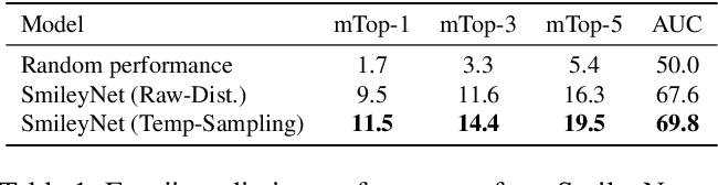 Figure 2 for Smile, be Happy :) Emoji Embedding for Visual Sentiment Analysis