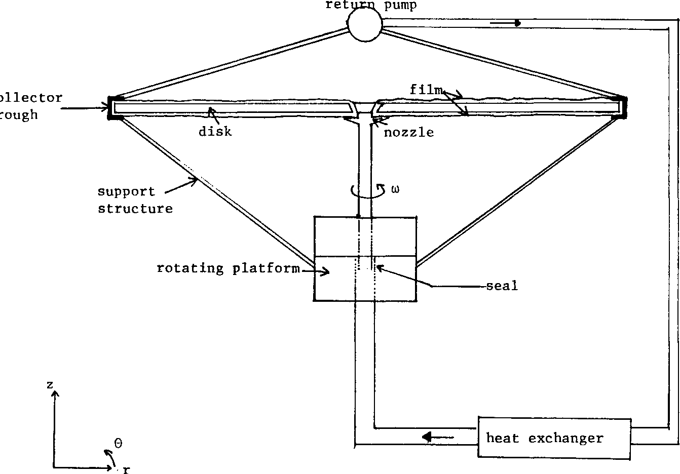 A Comparison Of Fluid And Heat Control Concepts For Binary Rankine Radiator Schematic Figure 20 Rotating Film