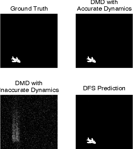 Figure 2 for Dynamical Models and Tracking Regret in Online Convex Programming
