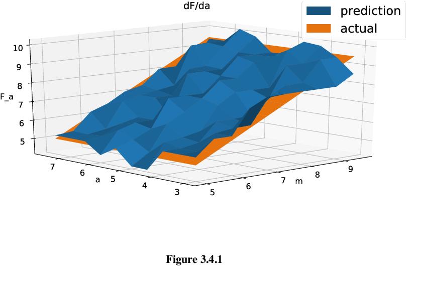 Figure 1 for Interpretable Models in ANNs