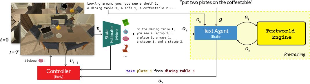 Figure 2 for ALFWorld: Aligning Text and Embodied Environments for Interactive Learning