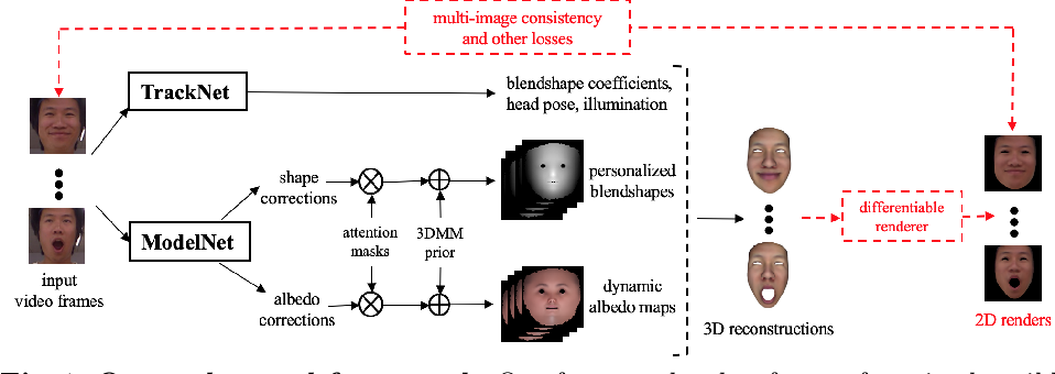 Figure 1 for Personalized Face Modeling for Improved Face Reconstruction and Motion Retargeting