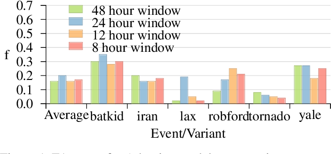Figure 2 for Adaptive Representations for Tracking Breaking News on Twitter