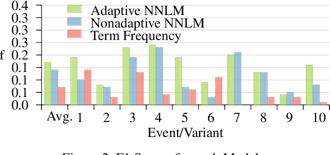 Figure 4 for Adaptive Representations for Tracking Breaking News on Twitter