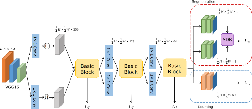 Figure 1 for Enhanced Information Fusion Network for Crowd Counting