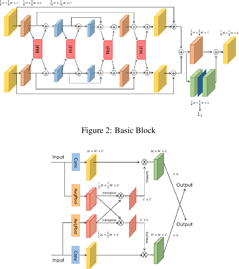 Figure 3 for Enhanced Information Fusion Network for Crowd Counting