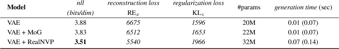 Figure 4 for Self-Supervised Variational Auto-Encoders