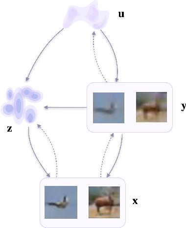 Figure 3 for Self-Supervised Variational Auto-Encoders