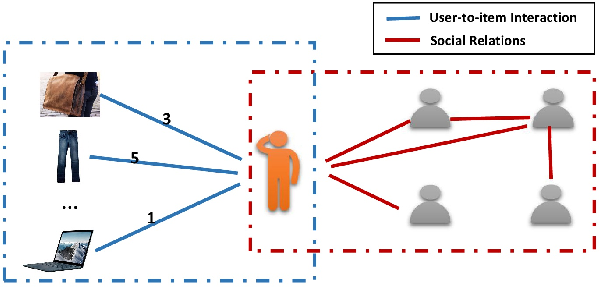 Figure 1 for Graph Neural Networks for Social Recommendation