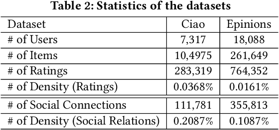 Figure 4 for Graph Neural Networks for Social Recommendation