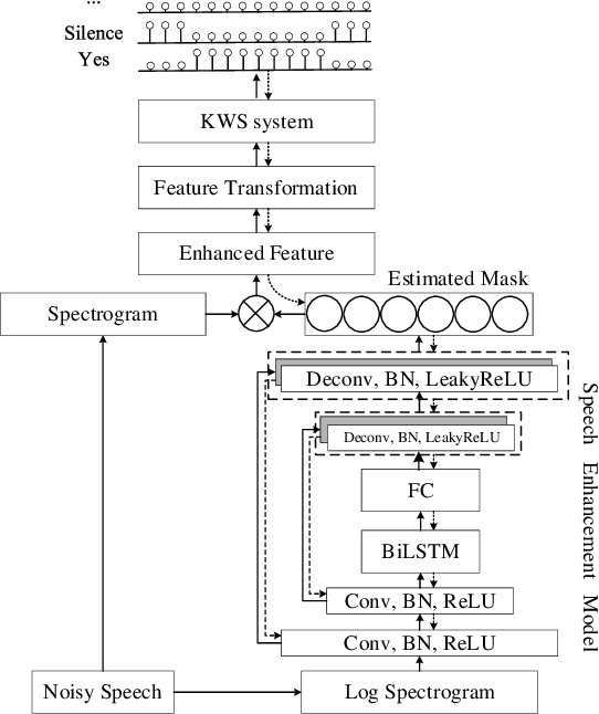 Figure 1 for A Monaural Speech Enhancement Method for Robust Small-Footprint Keyword Spotting