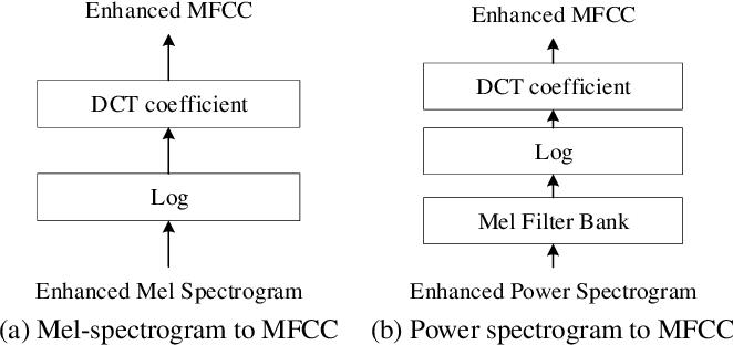 Figure 3 for A Monaural Speech Enhancement Method for Robust Small-Footprint Keyword Spotting