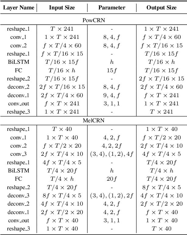 Figure 2 for A Monaural Speech Enhancement Method for Robust Small-Footprint Keyword Spotting
