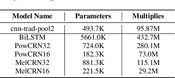 Figure 4 for A Monaural Speech Enhancement Method for Robust Small-Footprint Keyword Spotting
