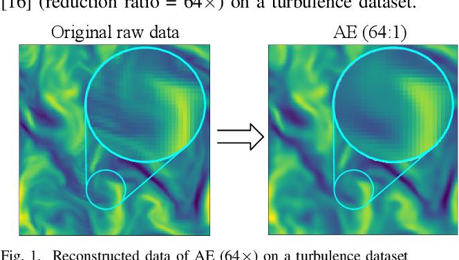 Figure 1 for Exploring Autoencoder-Based Error-Bounded Compression for Scientific Data