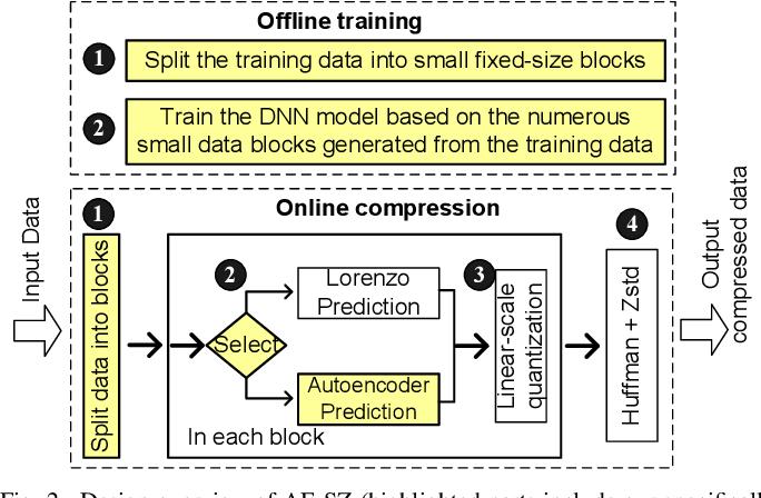 Figure 4 for Exploring Autoencoder-Based Error-Bounded Compression for Scientific Data