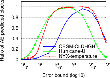 Figure 2 for Exploring Autoencoder-Based Error-Bounded Compression for Scientific Data