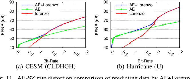 Figure 3 for Exploring Autoencoder-Based Error-Bounded Compression for Scientific Data