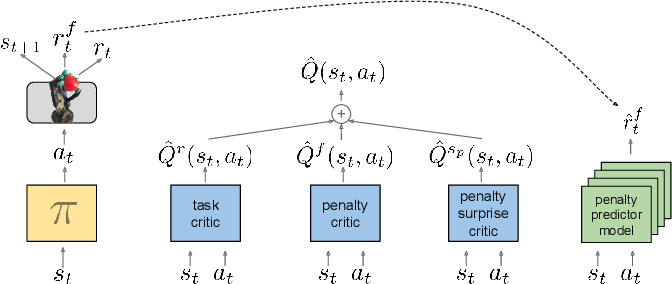 Figure 1 for Learning Gentle Object Manipulation with Curiosity-Driven Deep Reinforcement Learning