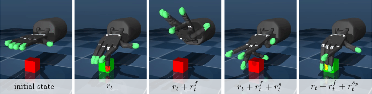 Figure 2 for Learning Gentle Object Manipulation with Curiosity-Driven Deep Reinforcement Learning