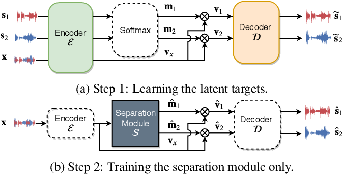 Figure 1 for Two-Step Sound Source Separation: Training on Learned Latent Targets