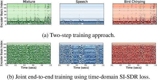 Figure 3 for Two-Step Sound Source Separation: Training on Learned Latent Targets