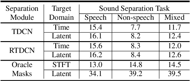 Figure 2 for Two-Step Sound Source Separation: Training on Learned Latent Targets