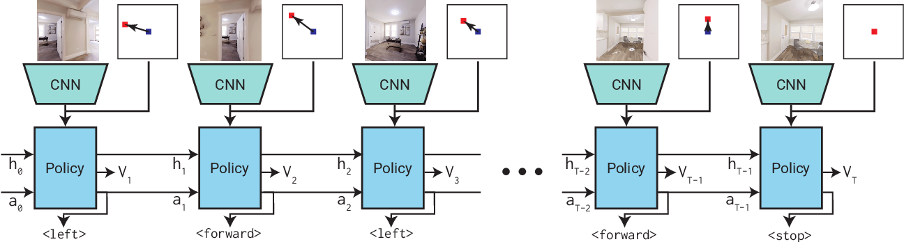 Figure 3 for How to Train PointGoal Navigation Agents on a (Sample and Compute) Budget
