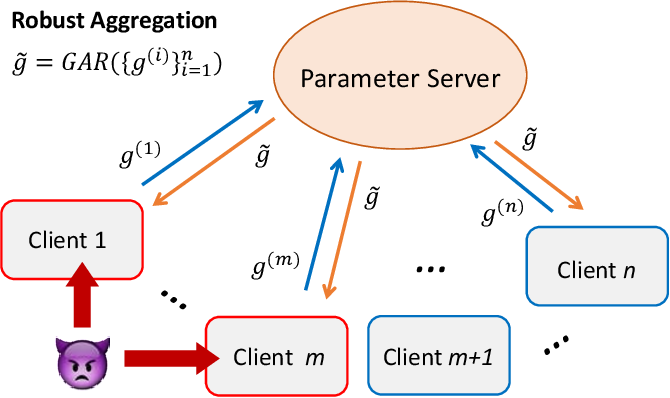 Figure 1 for SignGuard: Byzantine-robust Federated Learning through Collaborative Malicious Gradient Filtering