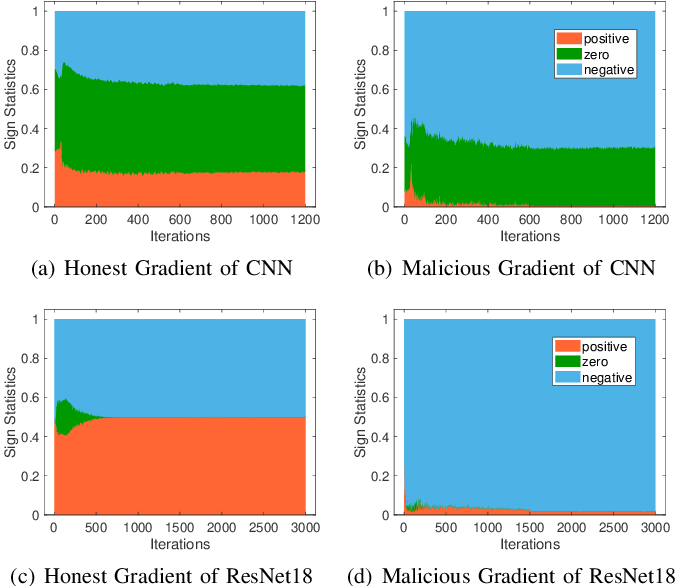 Figure 2 for SignGuard: Byzantine-robust Federated Learning through Collaborative Malicious Gradient Filtering