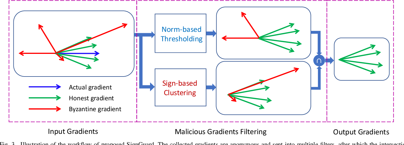 Figure 3 for SignGuard: Byzantine-robust Federated Learning through Collaborative Malicious Gradient Filtering