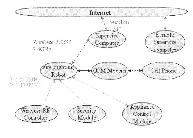 Figure 1 from Automatic Fire Detection System Using Adaptive