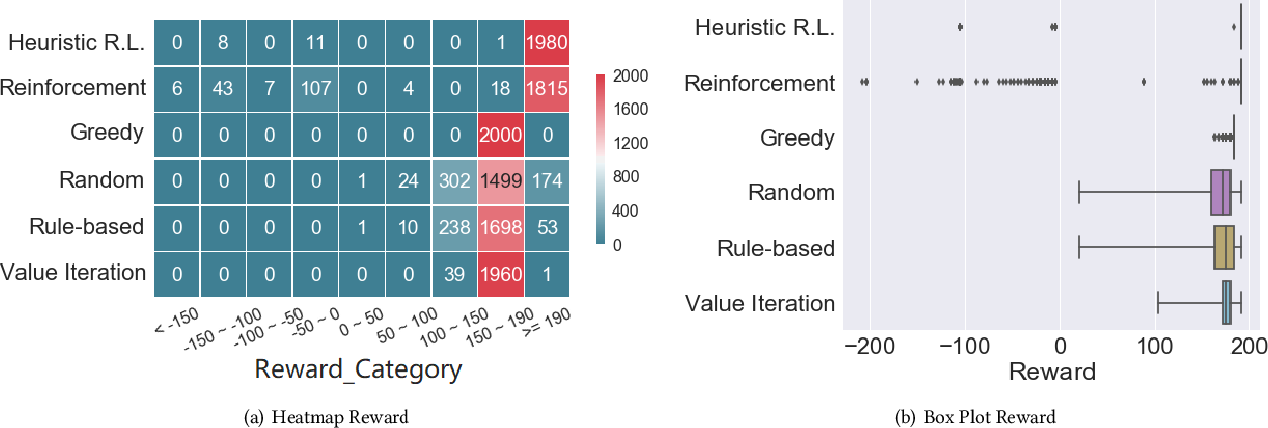 Figure 4 for Coordinating Disaster Emergency Response with Heuristic Reinforcement Learning