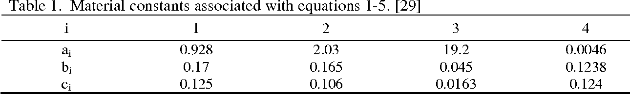Table 1. Material constants associated with equations 1-5. [29]