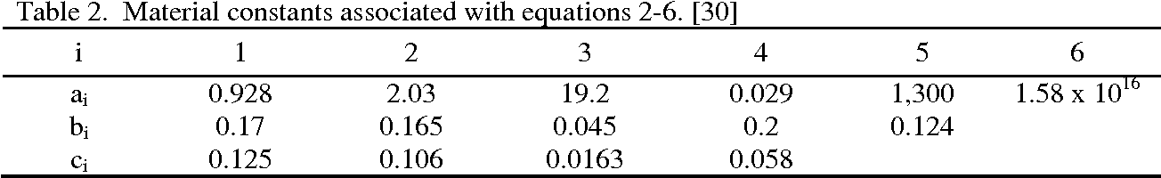 Table 2. Material constants associated with equations 2-6. [30]