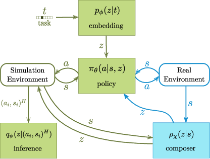 Figure 1 for Scaling simulation-to-real transfer by learning composable robot skills