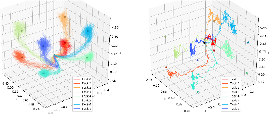 Figure 4 for Scaling simulation-to-real transfer by learning composable robot skills