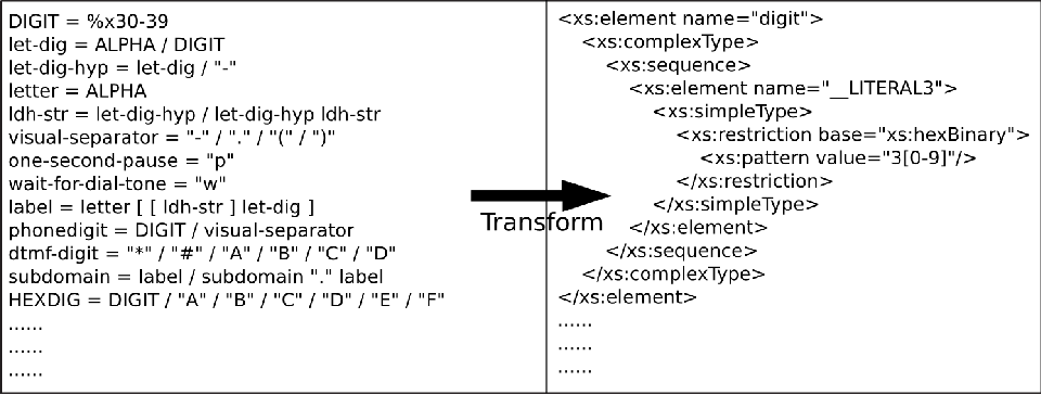 Figure 10 from Extraction of ABNF Rules from RFCs to Enable