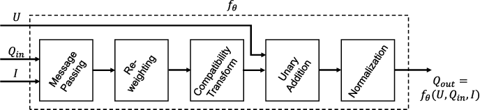Figure 1 for Conditional Random Fields as Recurrent Neural Networks